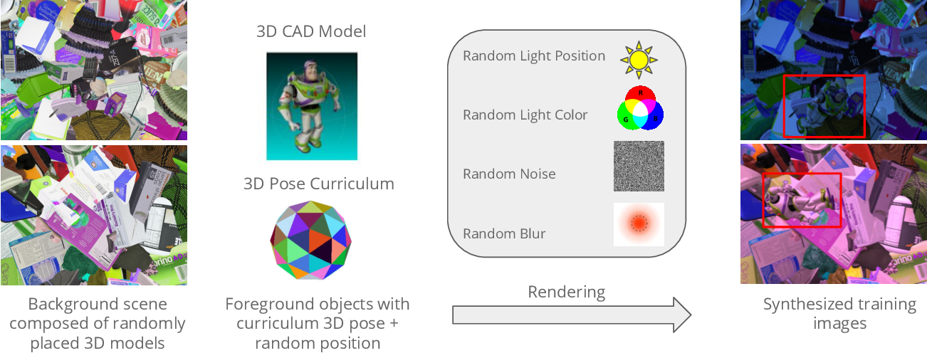 Figure 2 for An Annotation Saved is an Annotation Earned: Using Fully Synthetic Training for Object Instance Detection