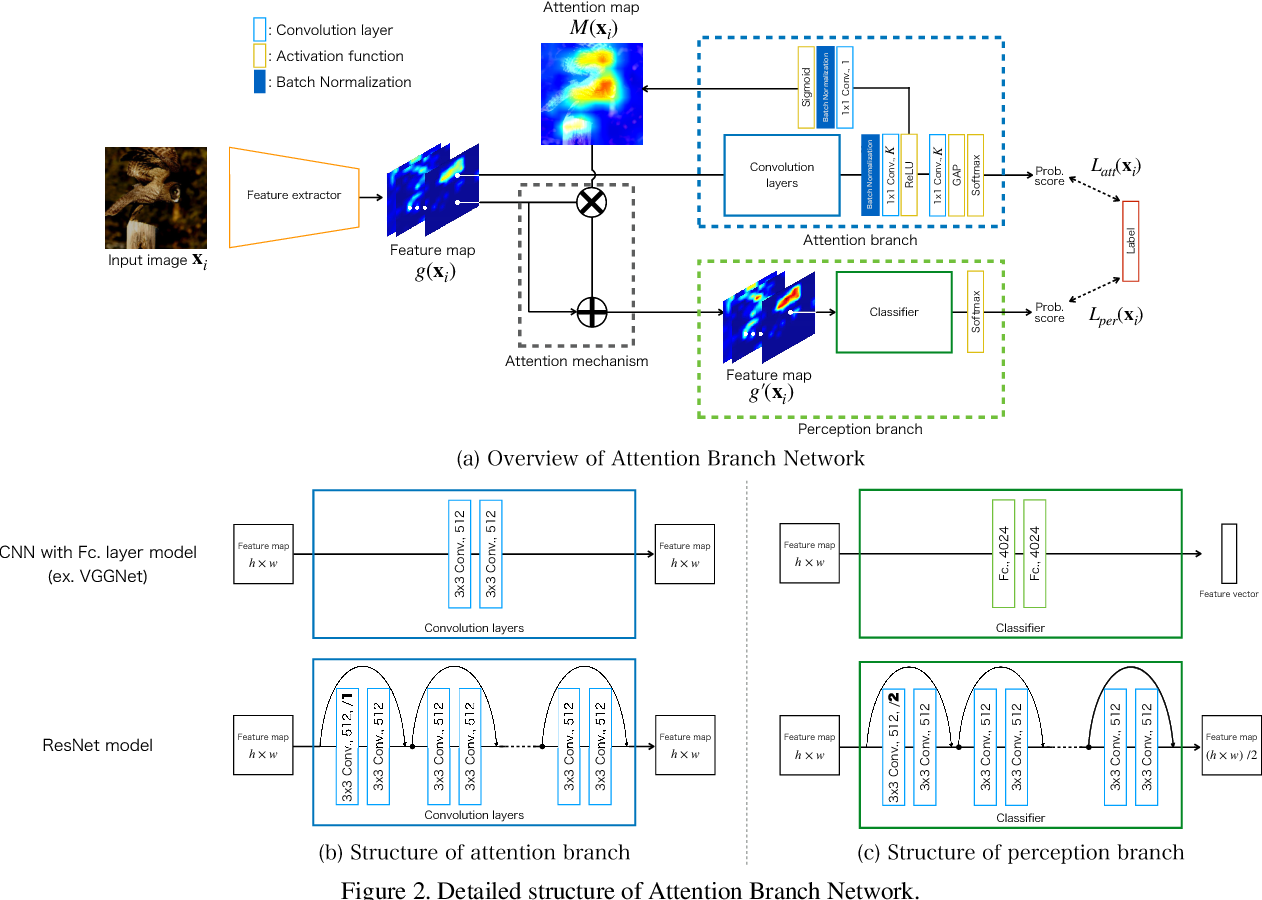 Figure 3 for Attention Branch Network: Learning of Attention Mechanism for Visual Explanation