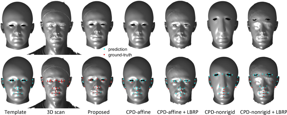 Figure 1 for Non-rigid 3D Shape Registration using an Adaptive Template