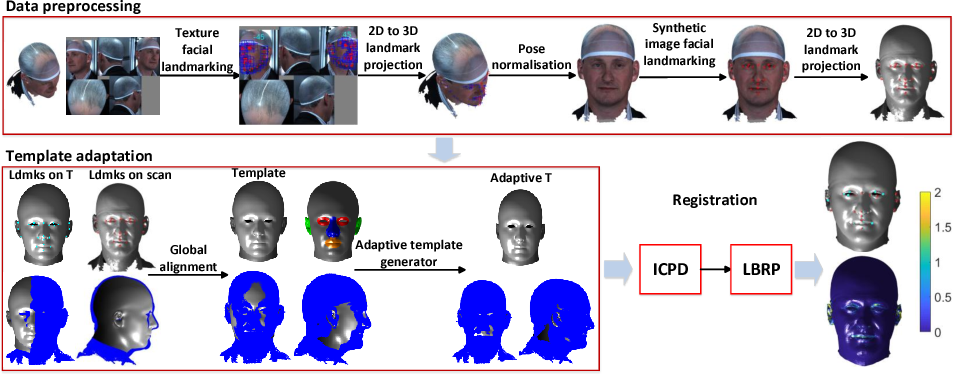 Figure 2 for Non-rigid 3D Shape Registration using an Adaptive Template