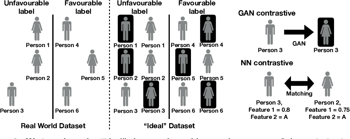 Figure 3 for Contrastive Examples for Addressing the Tyranny of the Majority