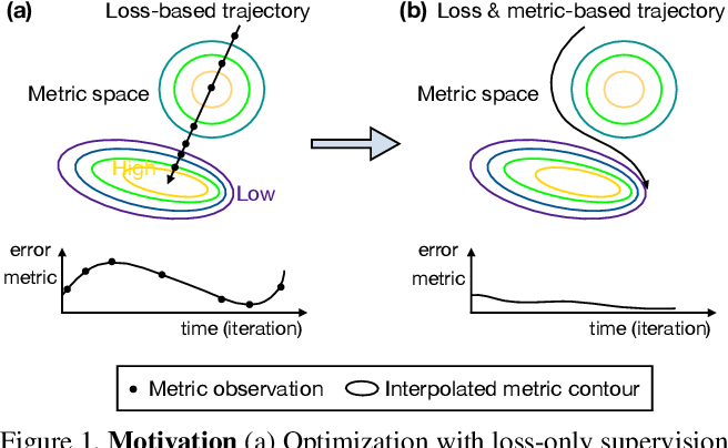 Figure 1 for MetricOpt: Learning to Optimize Black-Box Evaluation Metrics