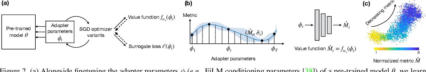 Figure 3 for MetricOpt: Learning to Optimize Black-Box Evaluation Metrics