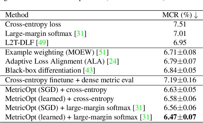 Figure 2 for MetricOpt: Learning to Optimize Black-Box Evaluation Metrics
