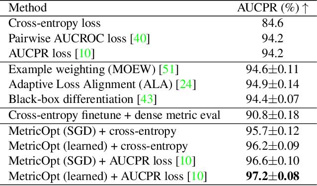 Figure 4 for MetricOpt: Learning to Optimize Black-Box Evaluation Metrics