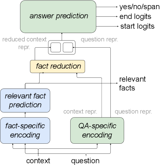 Figure 3 for F1 is Not Enough! Models and Evaluation Towards User-Centered Explainable Question Answering