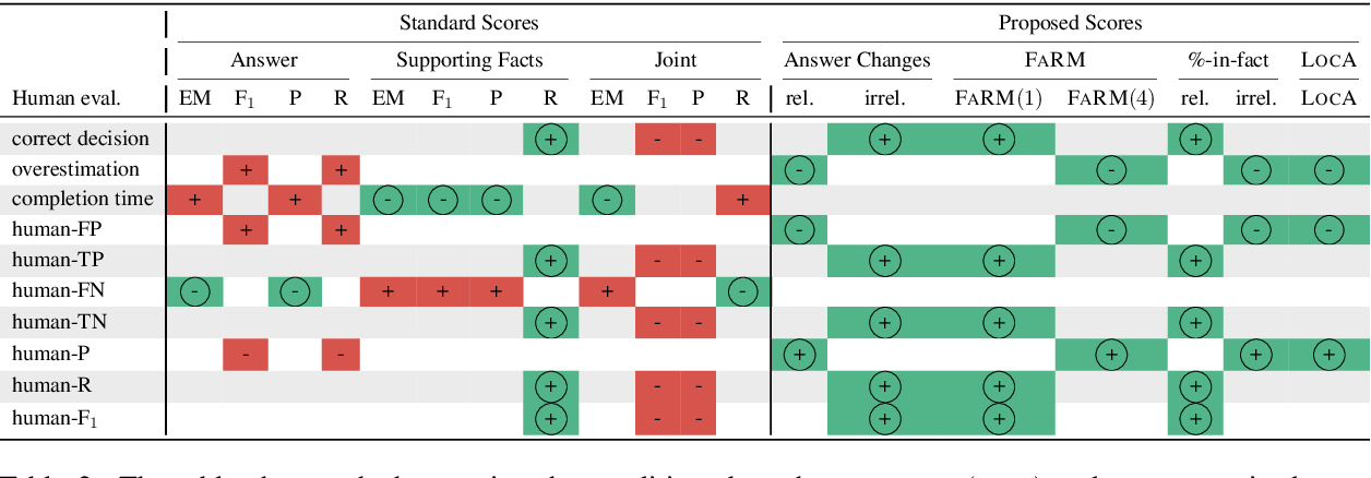 Figure 4 for F1 is Not Enough! Models and Evaluation Towards User-Centered Explainable Question Answering