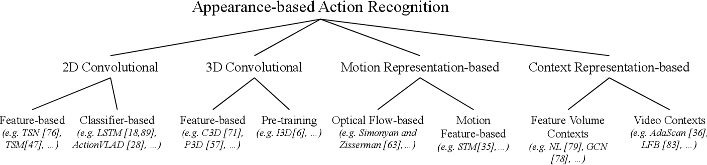 Figure 2 for Recent Progress in Appearance-based Action Recognition