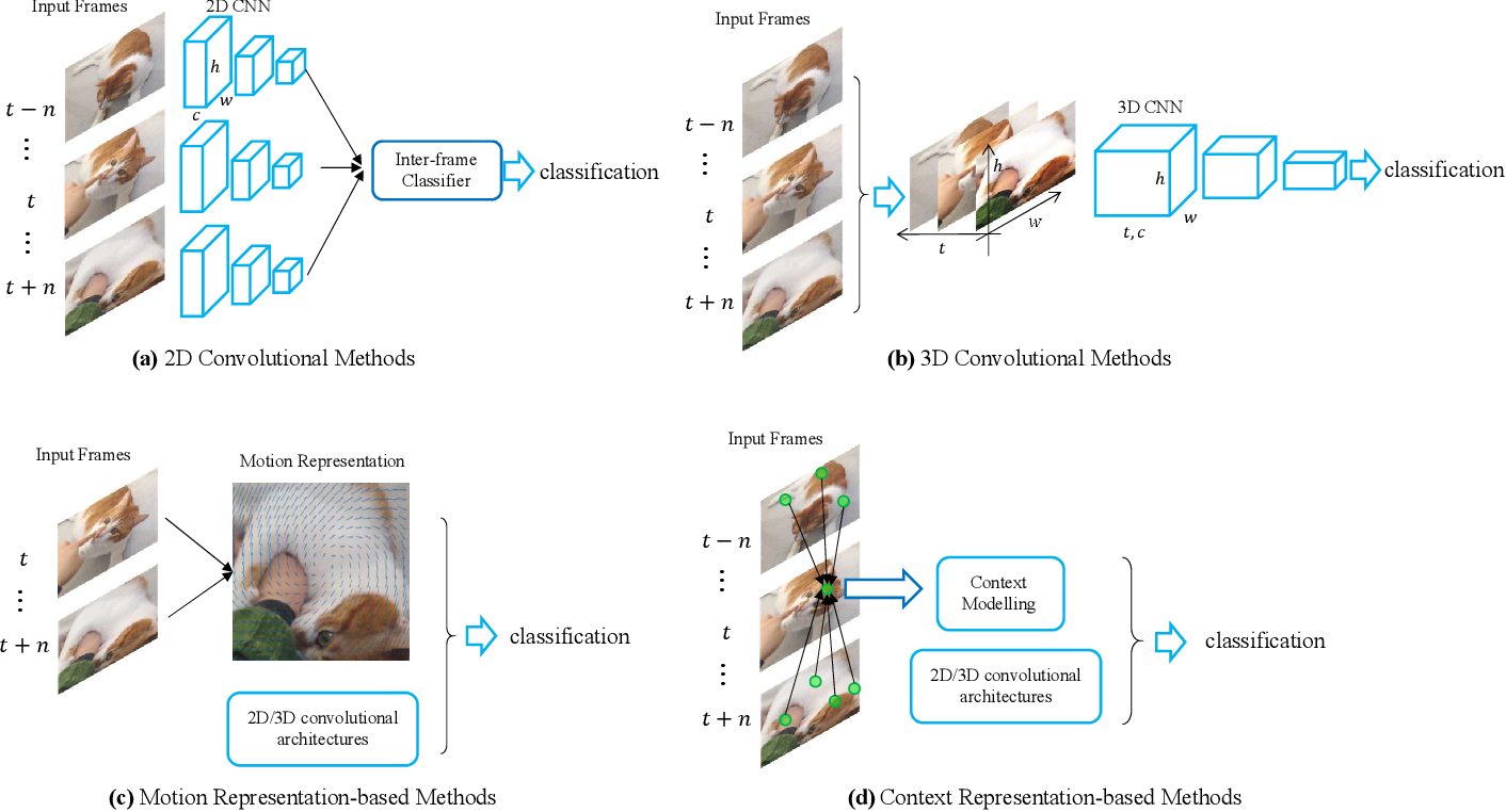 Figure 3 for Recent Progress in Appearance-based Action Recognition