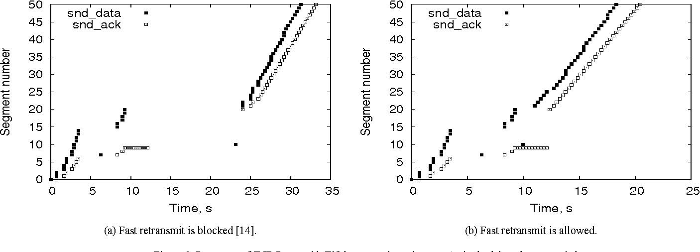 Figure 3 from Responding to Spurious Timeouts in TCP