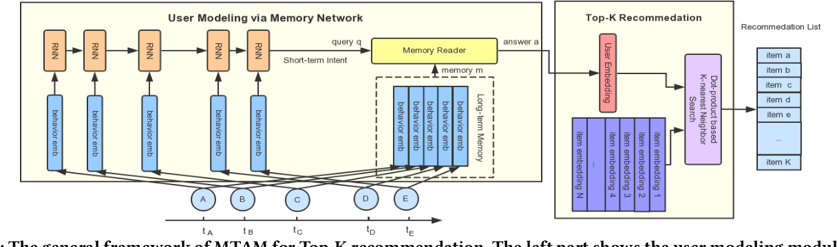 Figure 1 for Hybrid Sequential Recommender via Time-aware Attentive Memory Network