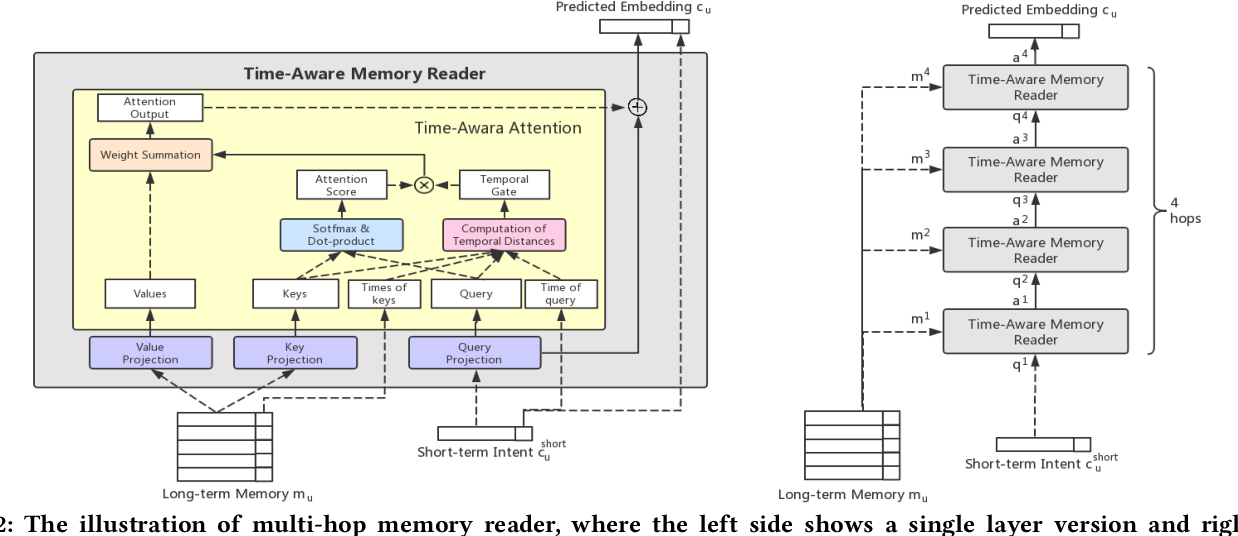 Figure 3 for Hybrid Sequential Recommender via Time-aware Attentive Memory Network
