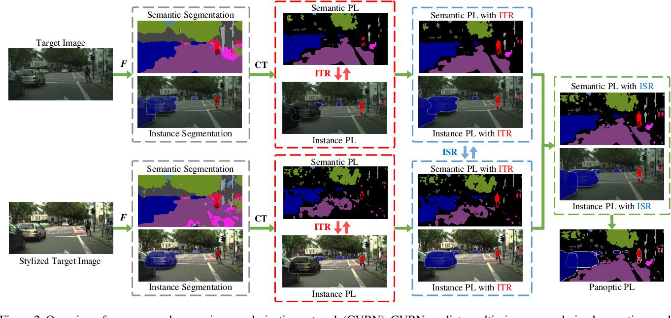 Figure 3 for Cross-View Regularization for Domain Adaptive Panoptic Segmentation