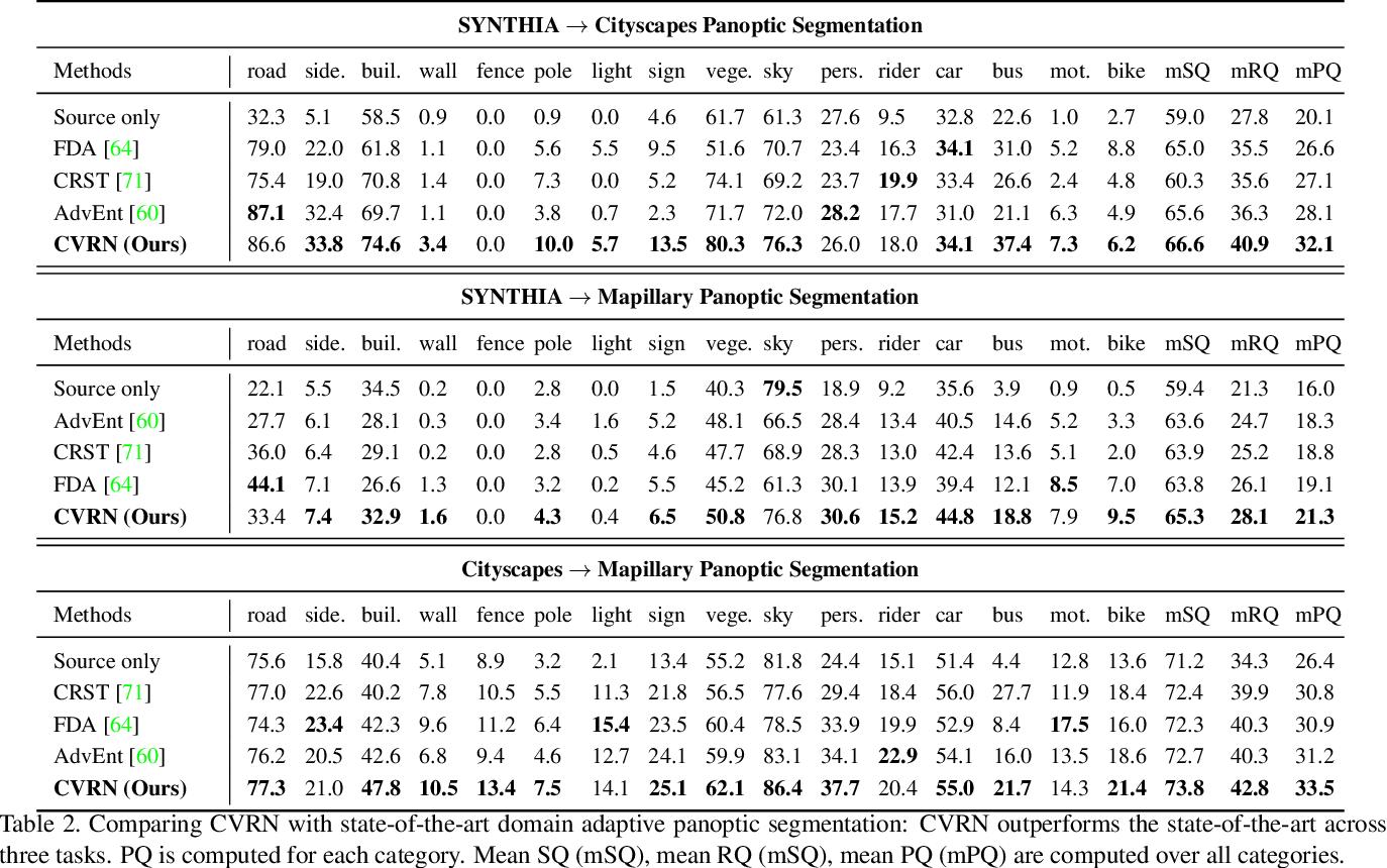 Figure 4 for Cross-View Regularization for Domain Adaptive Panoptic Segmentation