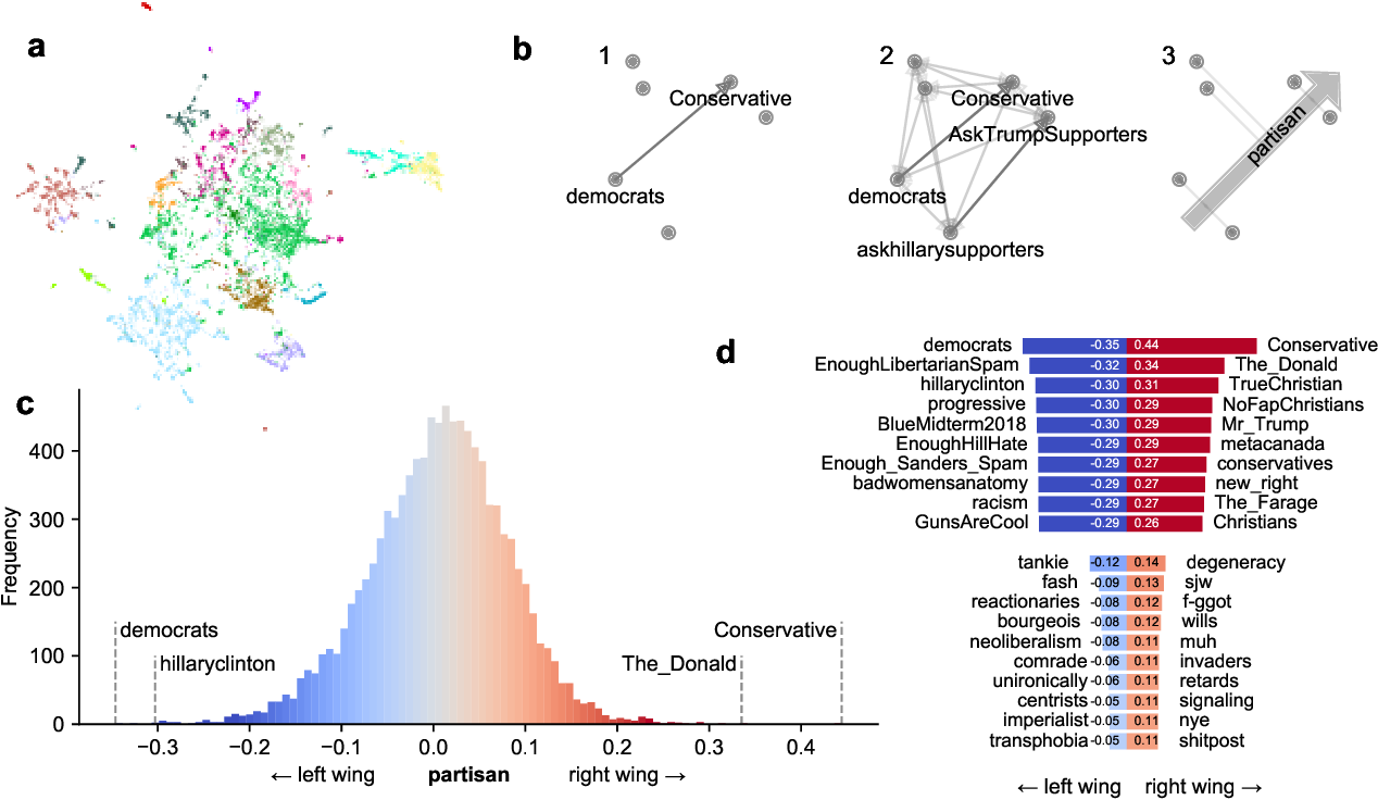 Figure 1 for Community embeddings reveal large-scale cultural organization of online platforms