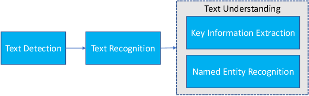 Figure 1 for MMOCR: A Comprehensive Toolbox for Text Detection, Recognition and Understanding