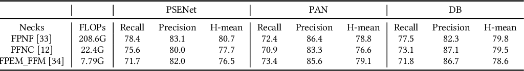 Figure 4 for MMOCR: A Comprehensive Toolbox for Text Detection, Recognition and Understanding