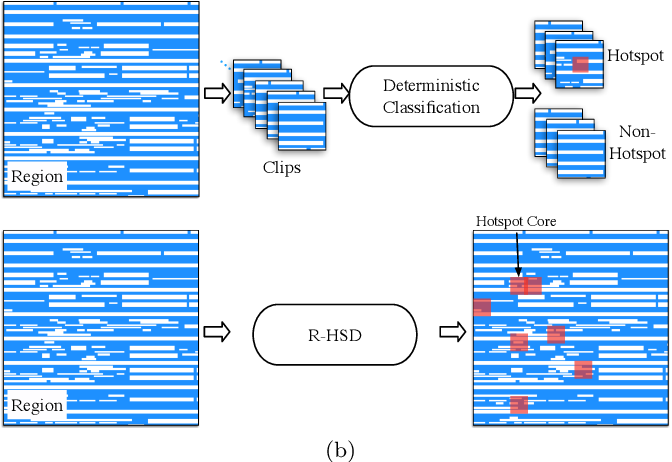 Figure 3 for VLSI Mask Optimization: From Shallow To Deep Learning
