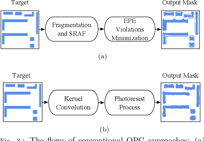 Figure 4 for VLSI Mask Optimization: From Shallow To Deep Learning