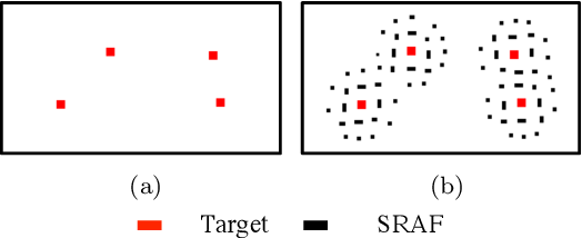 Figure 2 for VLSI Mask Optimization: From Shallow To Deep Learning