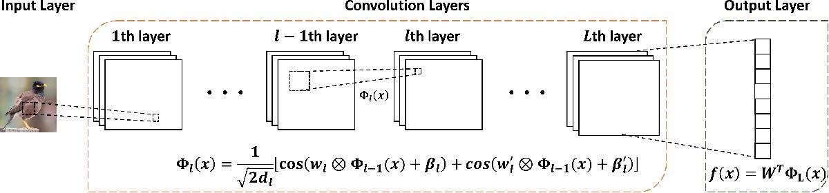 Figure 1 for Convolutional Spectral Kernel Learning