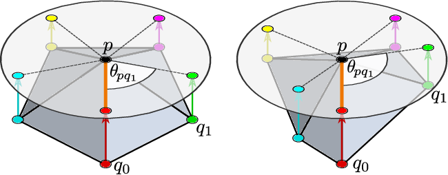 Figure 1 for Gauge Equivariant Mesh CNNs: Anisotropic convolutions on geometric graphs