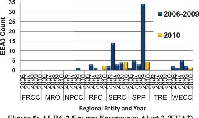Figure 5 from nercs risk assessment of reliability performance figure 5 publicscrutiny Image collections