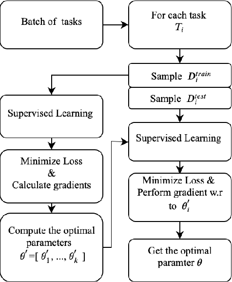 Figure 1 for Zero-Shot Cross-Lingual Transfer with Meta Learning
