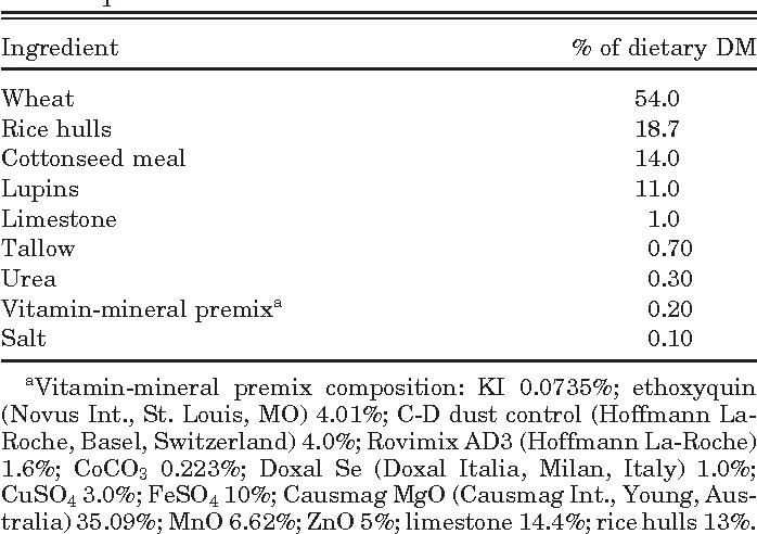 The physiological and production effects of increased dietary intake