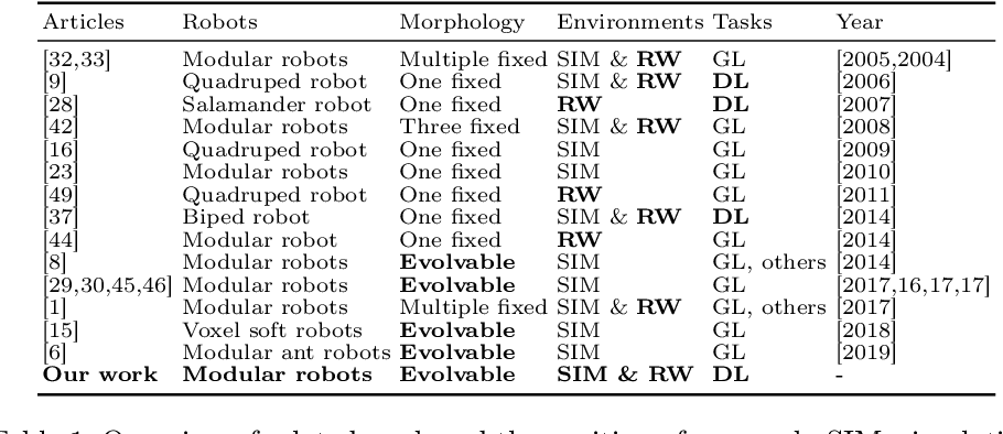 Figure 2 for Learning Directed Locomotion in Modular Robots with Evolvable Morphologies