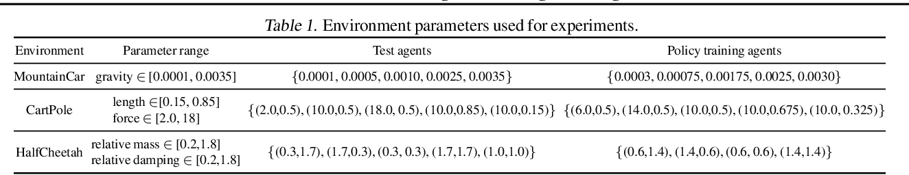 Figure 2 for PerSim: Data-Efficient Offline Reinforcement Learning with Heterogeneous Agents via Personalized Simulators