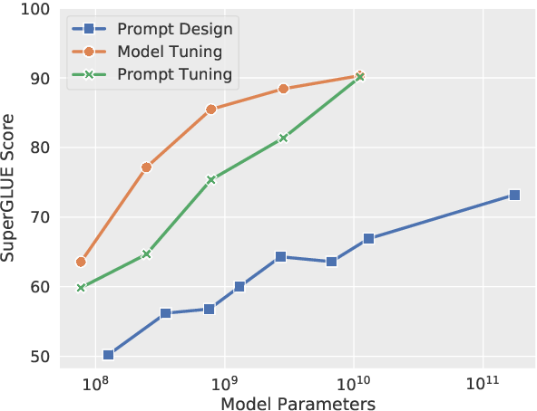Figure 1 for The Power of Scale for Parameter-Efficient Prompt Tuning