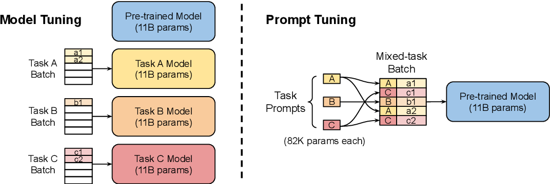 Figure 3 for The Power of Scale for Parameter-Efficient Prompt Tuning