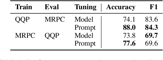 Figure 2 for The Power of Scale for Parameter-Efficient Prompt Tuning