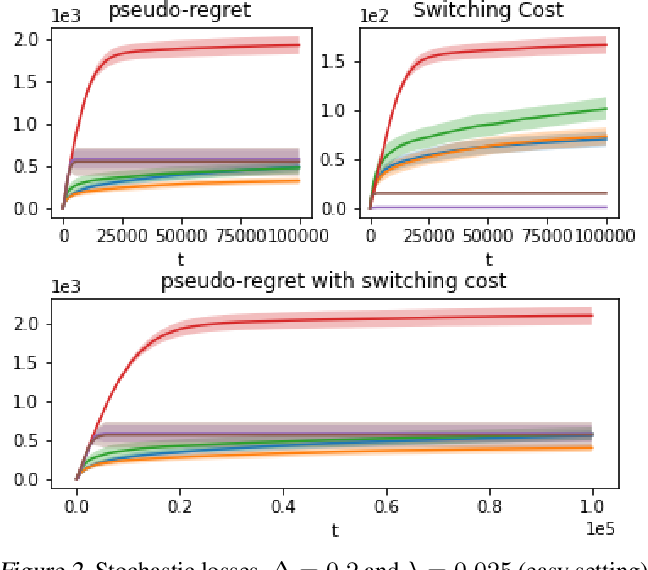 Figure 1 for An Algorithm for Stochastic and Adversarial Bandits with Switching Costs