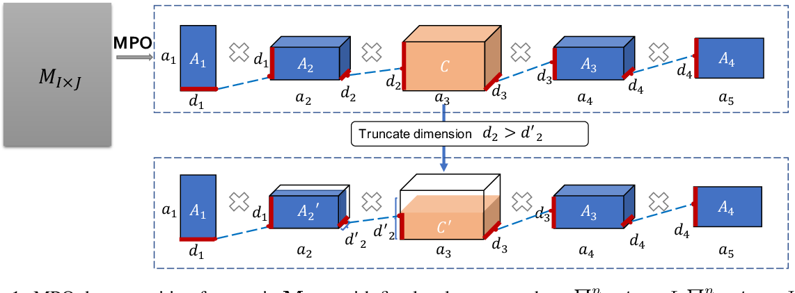 Figure 1 for Enabling Lightweight Fine-tuning for Pre-trained Language Model Compression based on Matrix Product Operators