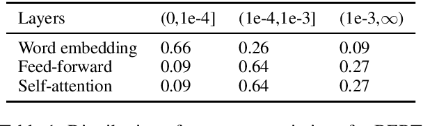 Figure 2 for Enabling Lightweight Fine-tuning for Pre-trained Language Model Compression based on Matrix Product Operators