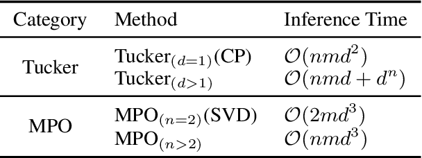 Figure 3 for Enabling Lightweight Fine-tuning for Pre-trained Language Model Compression based on Matrix Product Operators