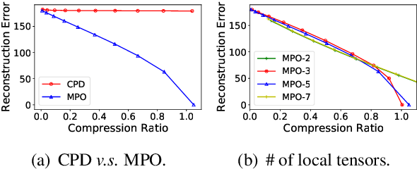 Figure 4 for Enabling Lightweight Fine-tuning for Pre-trained Language Model Compression based on Matrix Product Operators