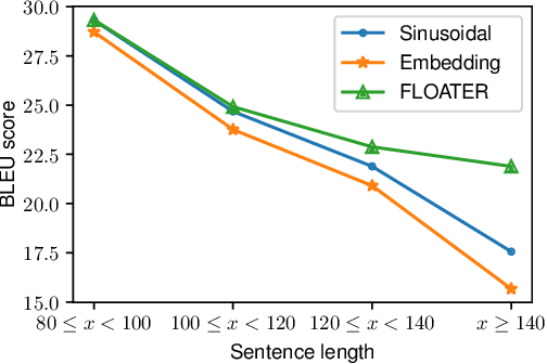Figure 4 for Learning to Encode Position for Transformer with Continuous Dynamical Model