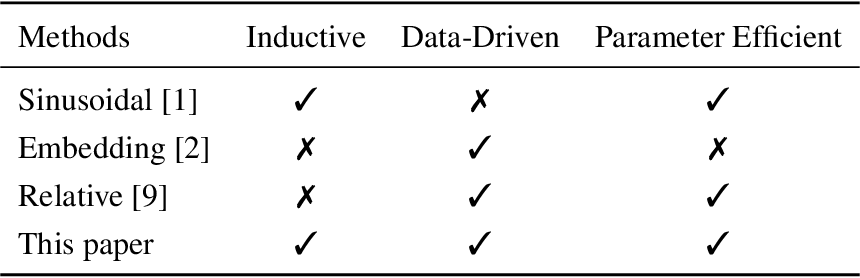 Figure 1 for Learning to Encode Position for Transformer with Continuous Dynamical Model
