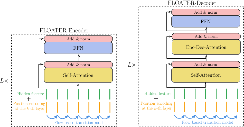 Figure 2 for Learning to Encode Position for Transformer with Continuous Dynamical Model
