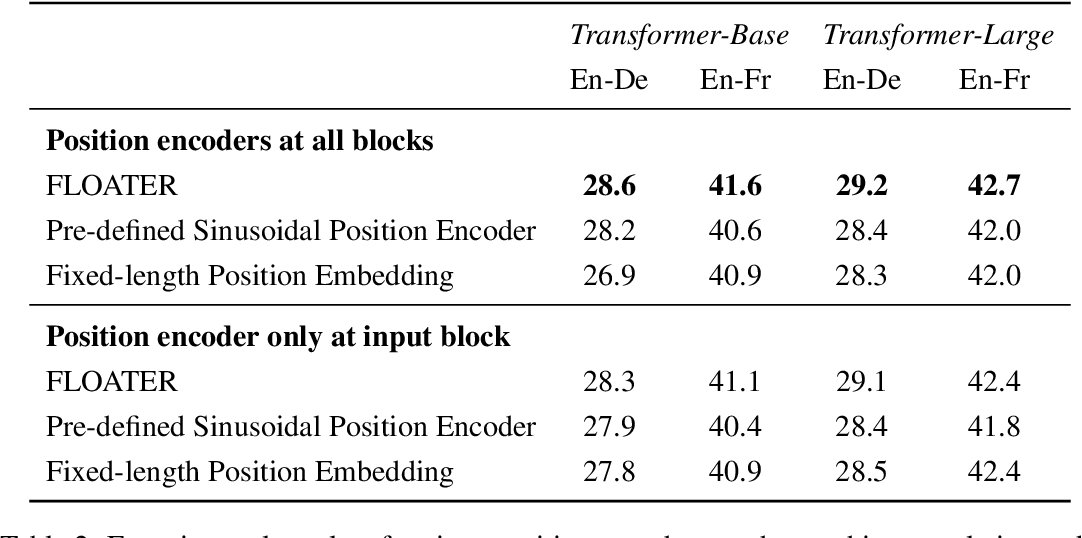 Figure 3 for Learning to Encode Position for Transformer with Continuous Dynamical Model