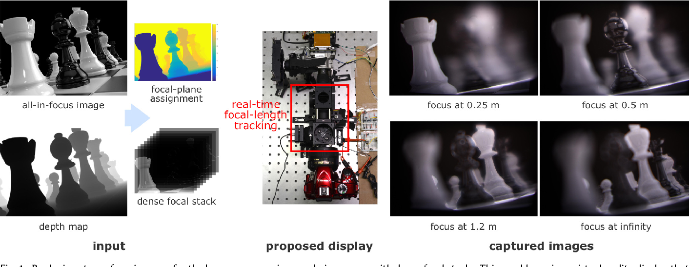 Figure 1 for Towards Multifocal Displays with Dense Focal Stacks