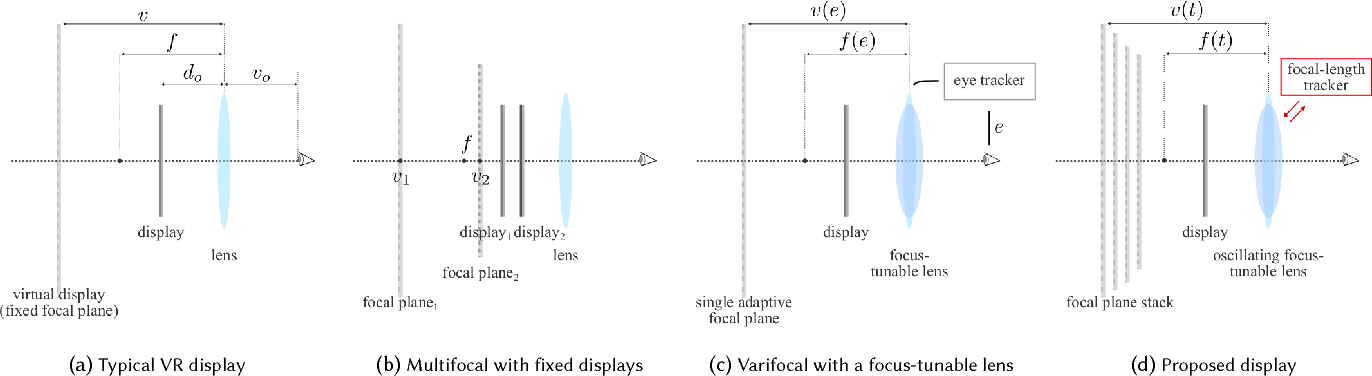 Figure 2 for Towards Multifocal Displays with Dense Focal Stacks