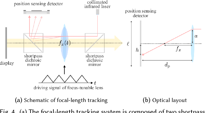 Figure 4 for Towards Multifocal Displays with Dense Focal Stacks