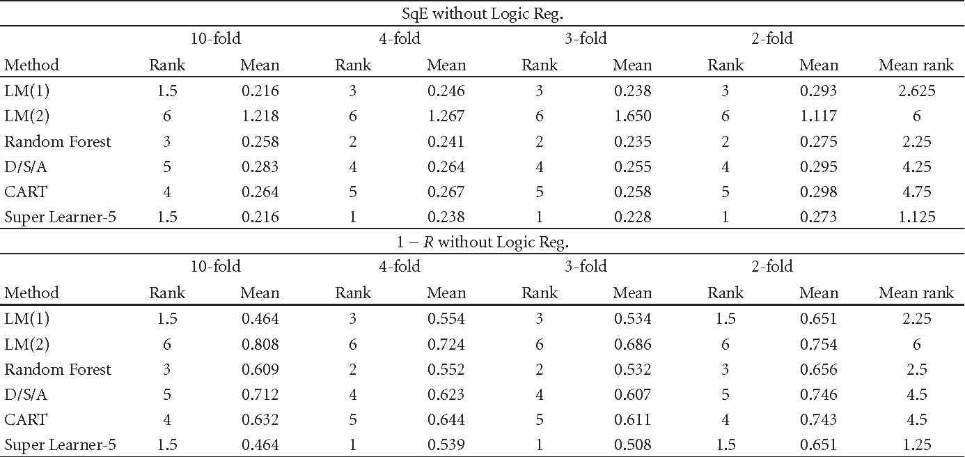 Table 1: Squared error, R detailed values and corresponding rank on Jaguar trial data for 10-fold, 4-fold, 3-fold, and 2-fold.