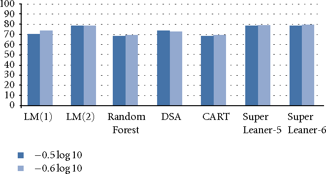 Figure 2: Rates of patients being well classified for threshold −0.5 and −0.6log10 for all models applied on the Jaguar trial full-dataset.