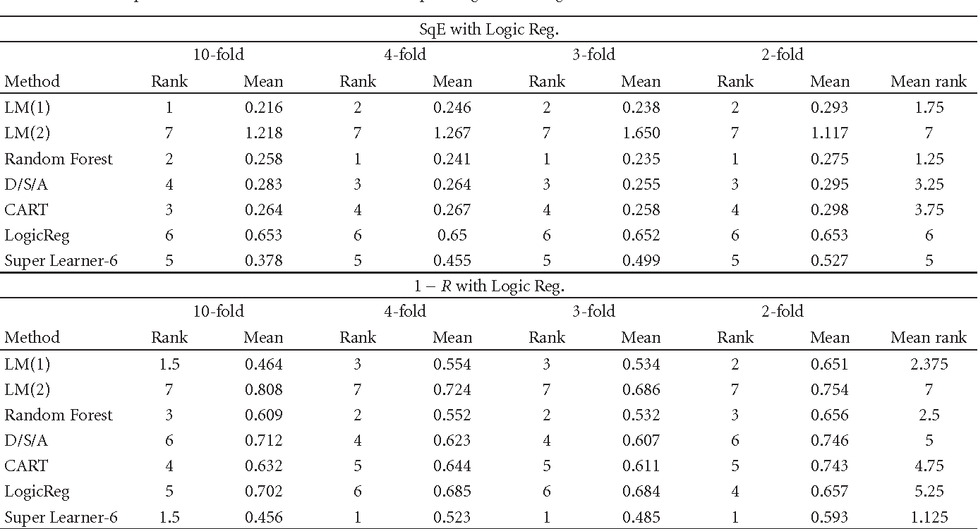 Table 2: Squared error, R detailed values and corresponding rank on Jaguar trial data for 10-fold, 4-fold, 3-fold, and 2-fold.