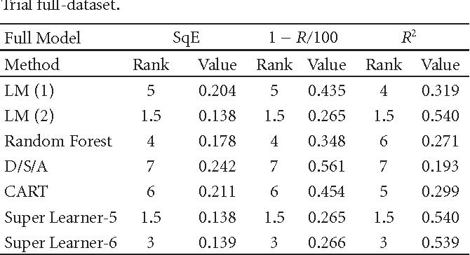 Table 3: Squared Error, R, R2 and corresponding rank on Jaguar Trial full-dataset.